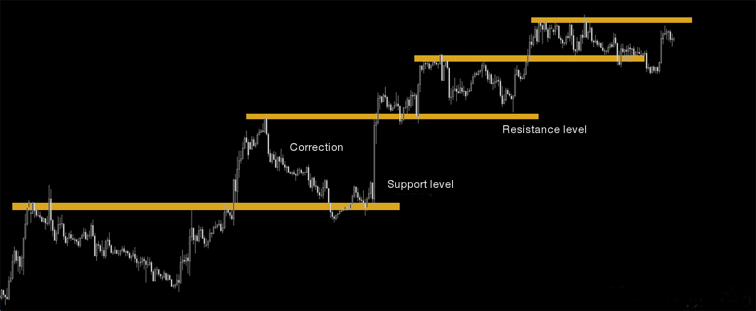 Market correction and Fibonacci numbers