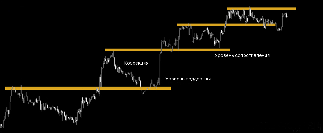 Коррекция рынка и числа Фибоначчи