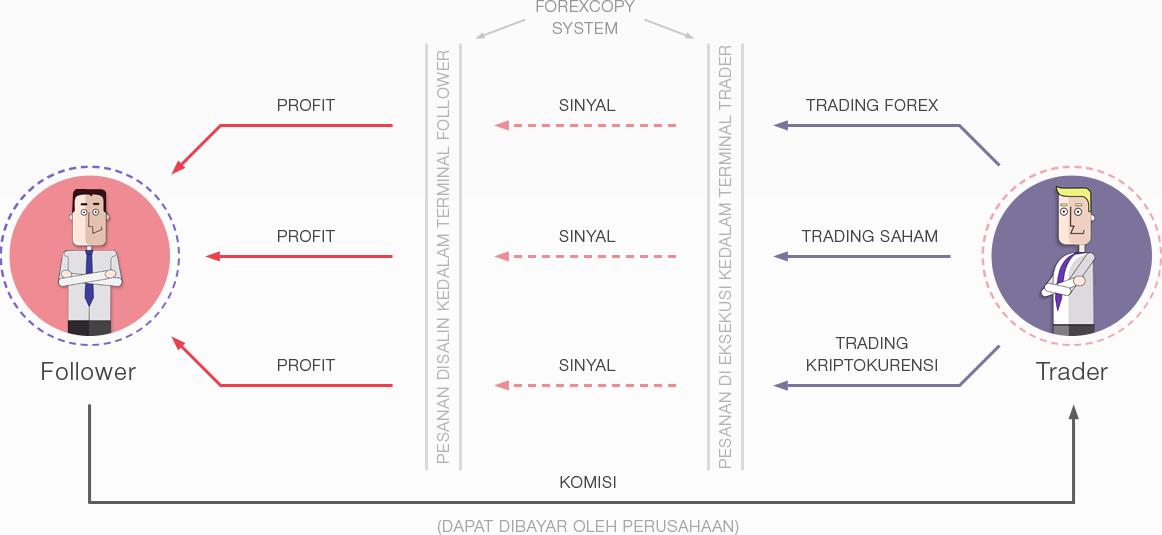 Cara Memilih Sinyal Forex Terbaik - Forex Indonesia