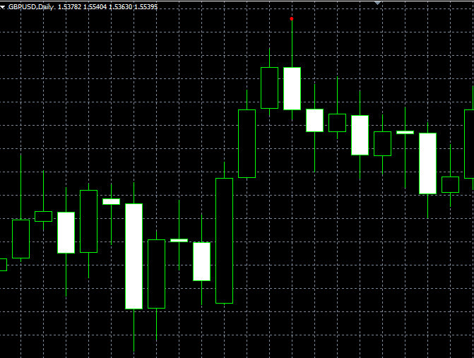 forex indicators: Yutilish (Engulfing)
