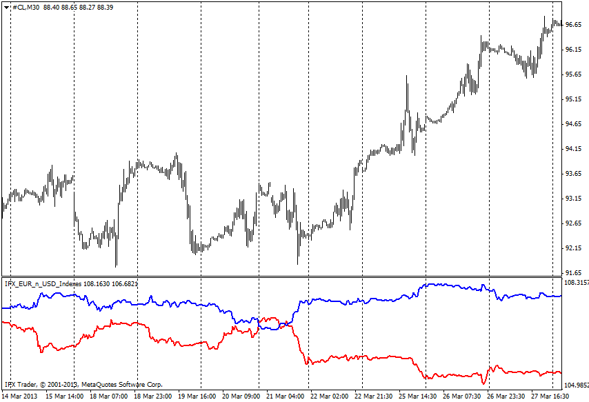 forex indicators: Euro + US-Dollar Index