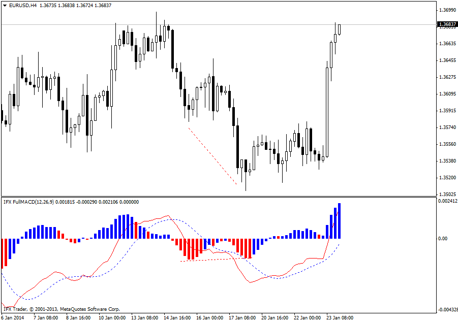 forex indicators: 完整MACD