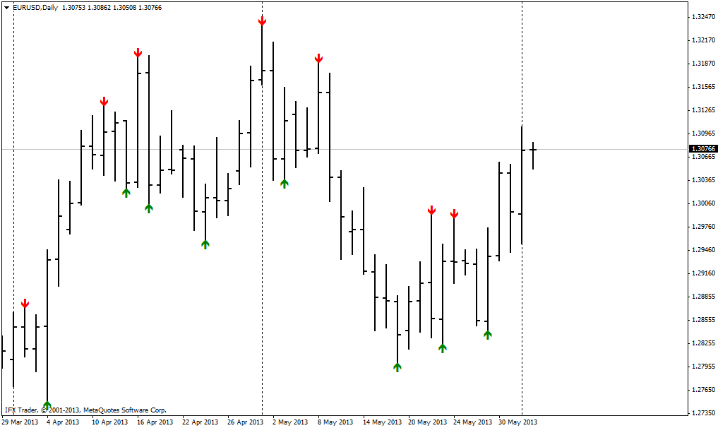 forex indicators: Extremos de Larry Williams