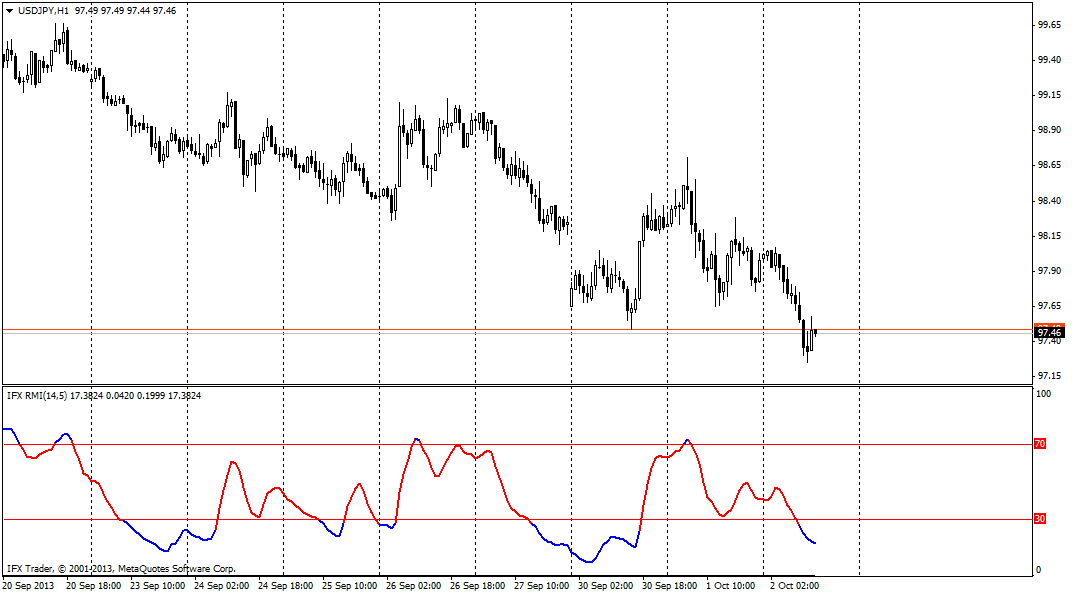 forex indicators: RMI