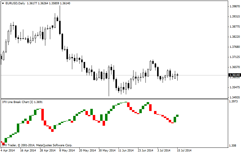 forex indicators: Grafikon prekida tri linije (Three Line Break - TLB)