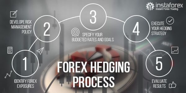 Forex hedging proces