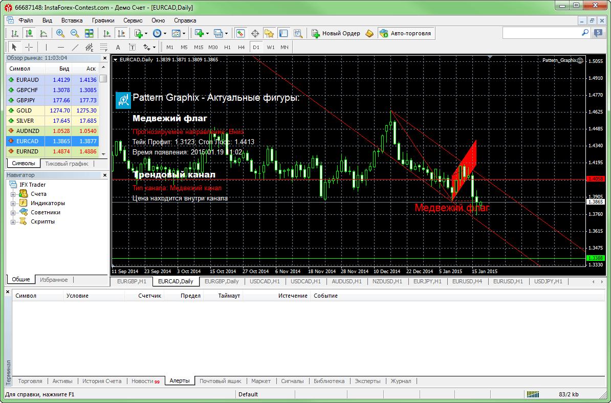 Индикатор графических фигур форекс forex графики saxo