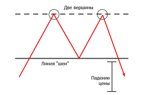 Паттерн «Двойная вершина»
