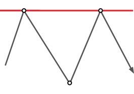 Техникалық талдау: Қосарлы шың