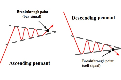 The Pennant pattern