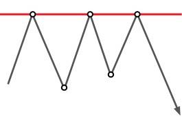 Tehnička analiza: Trostruki vrh