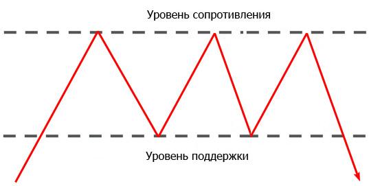 Паттерн «Тройная вершина (дно)»