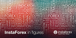 InstaForex in figures
